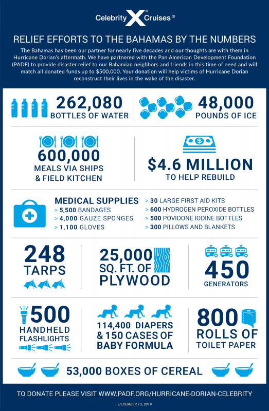 Relief Efforts to the Bahamas by the Numbers